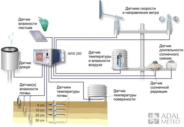 IMS Агрологическая Метеостанция