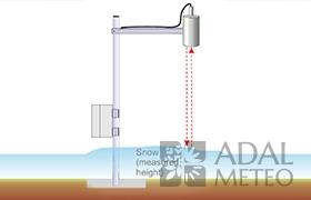 Датчик дистанционного измерения температуры IRtcs (Пирометр)